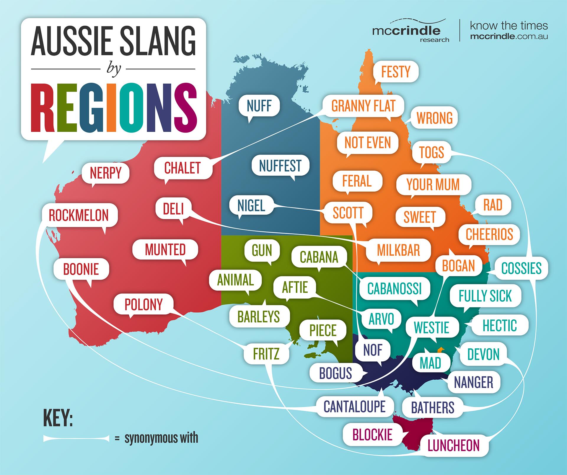 10 australian slang words kristyandbryce Gallery