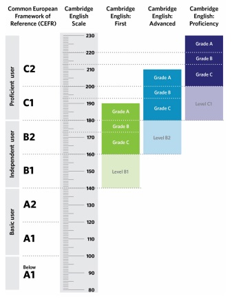 Cambridge English Chart