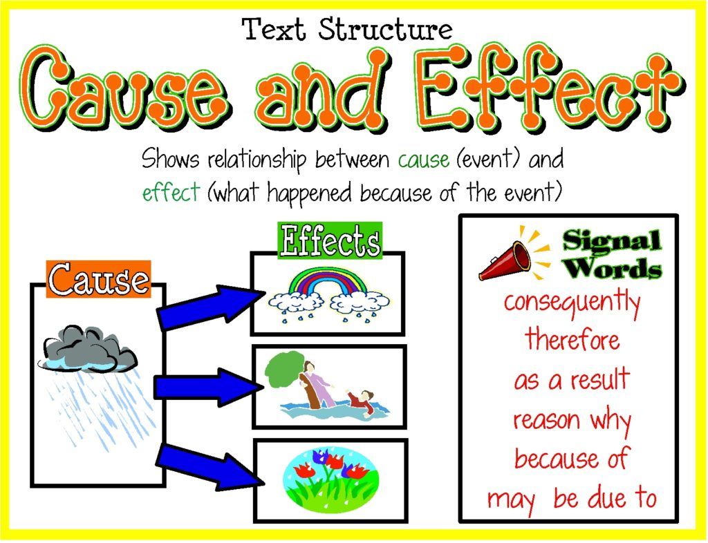 adverbs of cause and effect langports 5